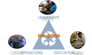 Diagram showing the relationship between leadership, operations, and education